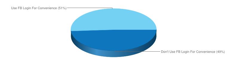 Facebook login survey